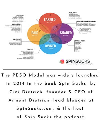 PESO Model Graphic